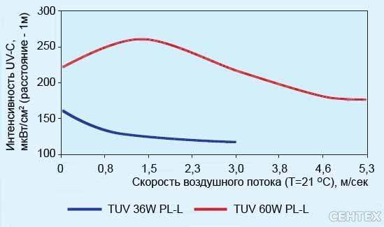 Рис.1 Мощность UV-C излучения